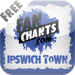 Ipswich Town FanChants Free Football Songs